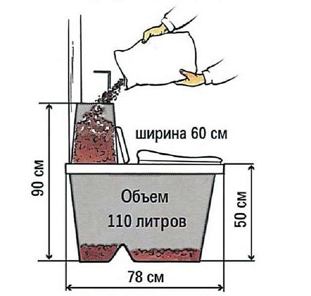 Який вибрати біотуалет для дачі