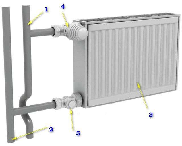 Сталеві радіатори опалення які краще