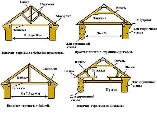 Види і схеми кроквяних систем