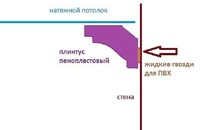 Стельовий плінтус для натяжних стель види