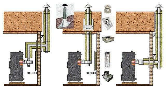Установка газового котла в приватному будинку вимоги