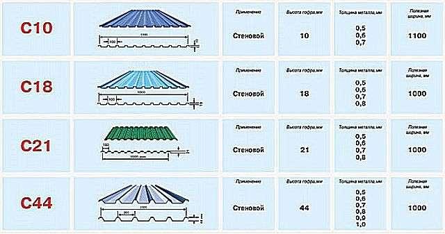 Профнастил для даху який вибрати