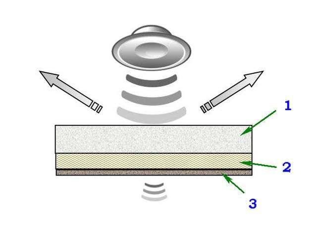 Піноплекс звукоізоляція стелі
