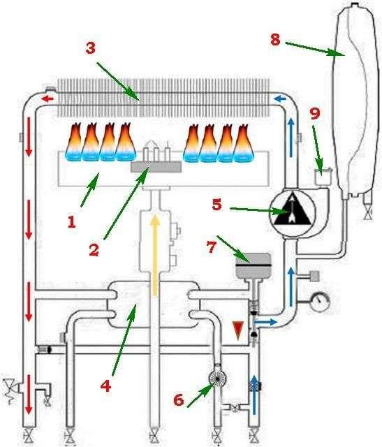 Як вибрати газовий котел
