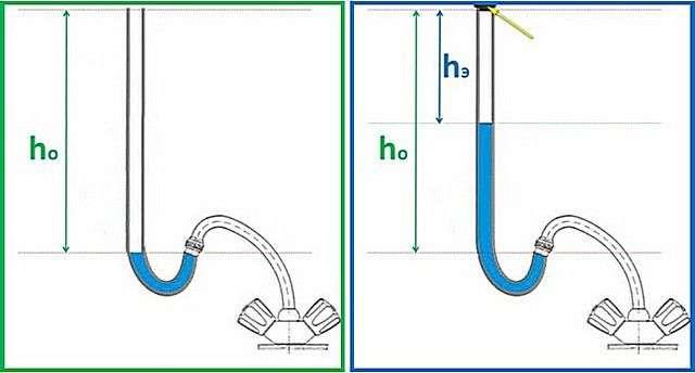 Калькулятор розрахунку тиску води у водопроводі