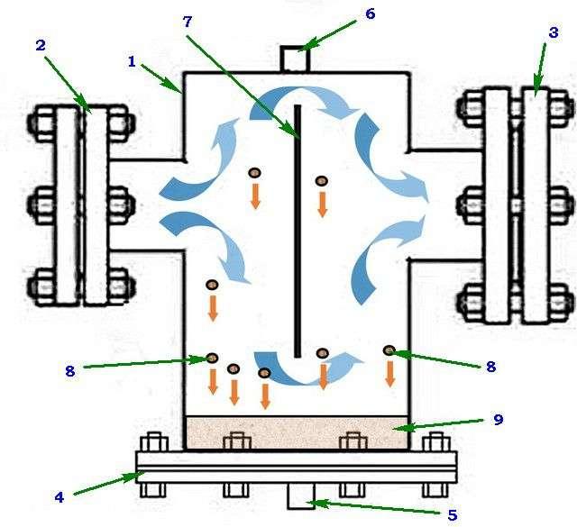 Грязьовики для систем опалення