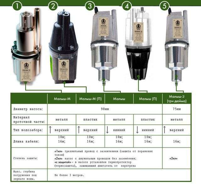 Занурювальні насоси для свердловин технічні характеристики і ціни